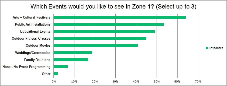 What events would you like to see in Zone 1?